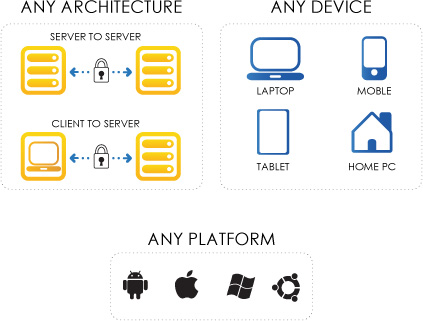 Any Architecture: server to server, client to server. Any Device: laptop, mobile, tablet, home PC. Any Platform: android, mac, windows, linux