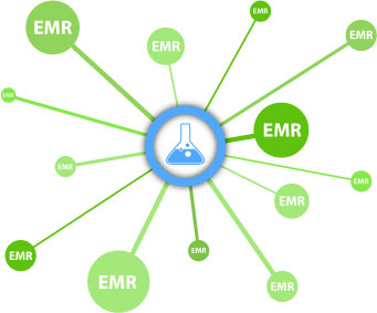 diagram illustrating laboratory connecting to many EMR/EHR systems