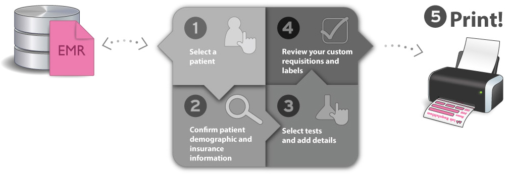 1. Select a patient from the EMR 2. Confirm patient demographic and insurance information 3. Select tests and add details 4. Review your custom requisitions and labels 5. Print!