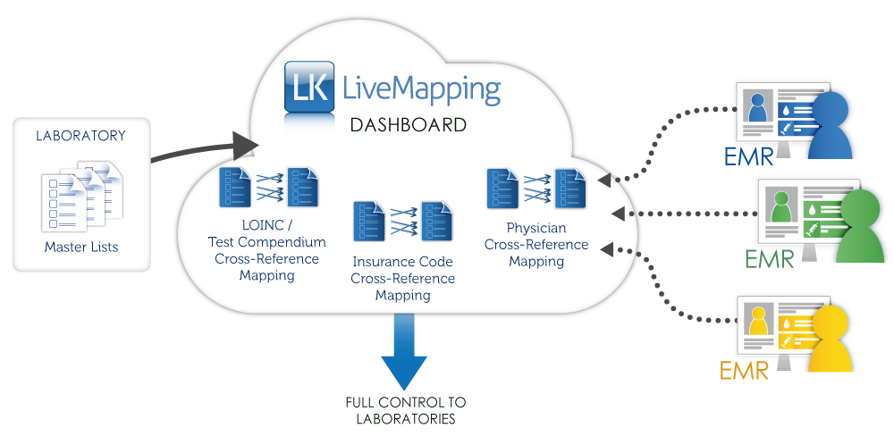 LiveMapping-Diagram